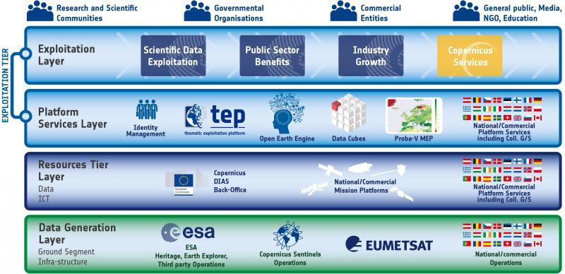 The EO platforms eco-system
